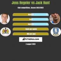 Jens Hegeler vs Jack Hunt h2h player stats