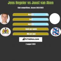 Jens Hegeler vs Joost van Aken h2h player stats