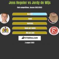 Jens Hegeler vs Jordy de Wijs h2h player stats
