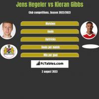 Jens Hegeler vs Kieran Gibbs h2h player stats