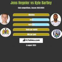 Jens Hegeler vs Kyle Bartley h2h player stats