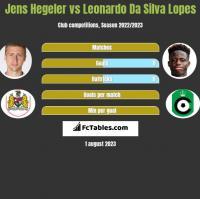 Jens Hegeler vs Leonardo Da Silva Lopes h2h player stats