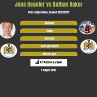 Jens Hegeler vs Nathan Baker h2h player stats