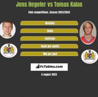 Jens Hegeler vs Tomas Kalas h2h player stats