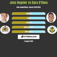 Jens Hegeler vs Dara O'Shea h2h player stats