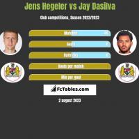 Jens Hegeler vs Jay Dasilva h2h player stats