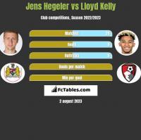 Jens Hegeler vs Lloyd Kelly h2h player stats