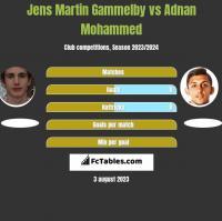 Jens Martin Gammelby vs Adnan Mohammed h2h player stats