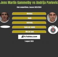 Jens Martin Gammelby vs Andrija Pavlovic h2h player stats