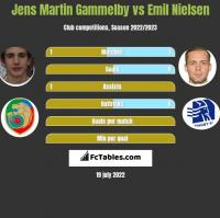 Jens Martin Gammelby vs Emil Nielsen h2h player stats