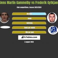 Jens Martin Gammelby vs Frederik Gytkjaer h2h player stats