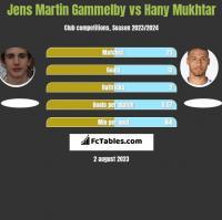 Jens Martin Gammelby vs Hany Mukhtar h2h player stats