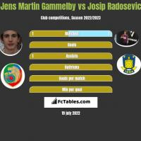Jens Martin Gammelby vs Josip Radosevic h2h player stats