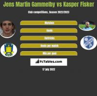 Jens Martin Gammelby vs Kasper Fisker h2h player stats