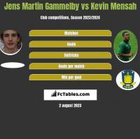 Jens Martin Gammelby vs Kevin Mensah h2h player stats