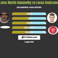 Jens Martin Gammelby vs Lucas Andersen h2h player stats