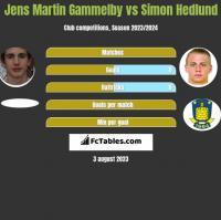 Jens Martin Gammelby vs Simon Hedlund h2h player stats