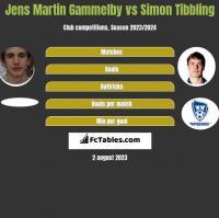 Jens Martin Gammelby vs Simon Tibbling h2h player stats