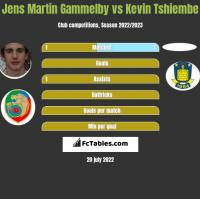 Jens Martin Gammelby vs Kevin Tshiembe h2h player stats