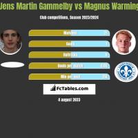 Jens Martin Gammelby vs Magnus Warming h2h player stats