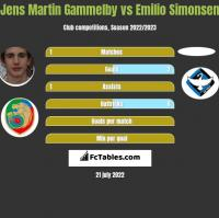 Jens Martin Gammelby vs Emilio Simonsen h2h player stats