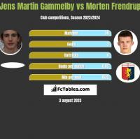 Jens Martin Gammelby vs Morten Frendrup h2h player stats