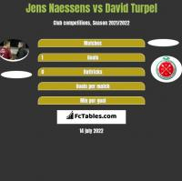 Jens Naessens vs David Turpel h2h player stats