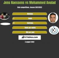 Jens Naessens vs Mohammed Aoulad h2h player stats