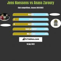 Jens Naessens vs Anass Zaroury h2h player stats