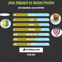 Jens Odgaard vs Gaston Pereiro h2h player stats