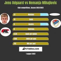Jens Odgaard vs Nemanja Mihajlovic h2h player stats