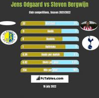 Jens Odgaard vs Steven Bergwijn h2h player stats