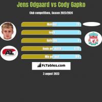 Jens Odgaard vs Cody Gapko h2h player stats