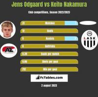 Jens Odgaard vs Keito Nakamura h2h player stats