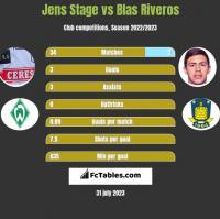 Jens Stage vs Blas Riveros h2h player stats