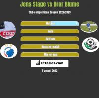Jens Stage vs Bror Blume h2h player stats