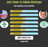Jens Stage vs Callum McGregor h2h player stats