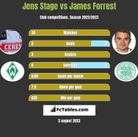 Jens Stage vs James Forrest h2h player stats