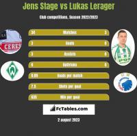 Jens Stage vs Lukas Lerager h2h player stats