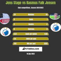 Jens Stage vs Rasmus Falk Jensen h2h player stats