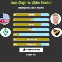 Jens Stage vs Viktor Fischer h2h player stats