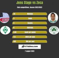 Jens Stage vs Zeca h2h player stats
