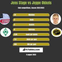 Jens Stage vs Jeppe Okkels h2h player stats