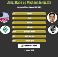 Jens Stage vs Michael Johnston h2h player stats