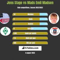 Jens Stage vs Mads Emil Madsen h2h player stats