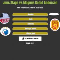 Jens Stage vs Magnus Kofod Andersen h2h player stats