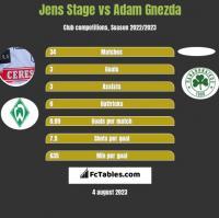 Jens Stage vs Adam Gnezda h2h player stats