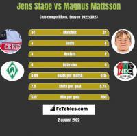 Jens Stage vs Magnus Mattsson h2h player stats