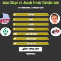 Jens Stage vs Jacob Steen Christensen h2h player stats