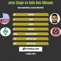 Jens Stage vs Anis Ben Slimane h2h player stats